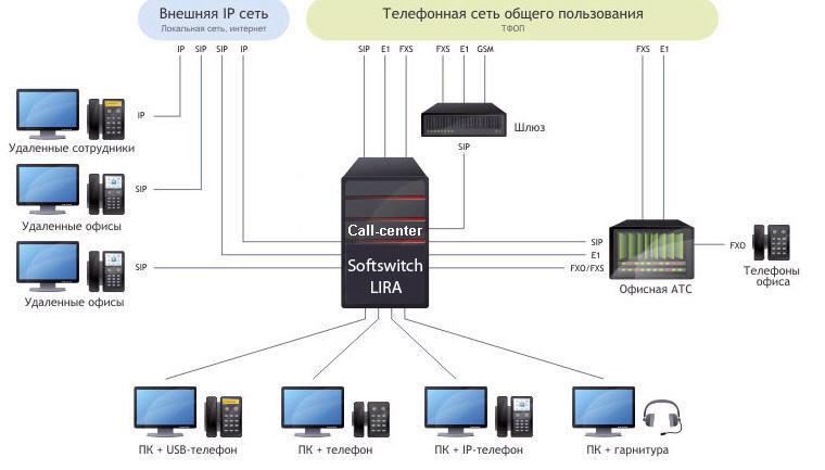 call-centr-lira